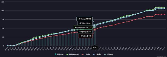 VN-Index hồi phục gần 30 điểm: Mưa rào nhẹ sau kỳ hạn hán - 3
