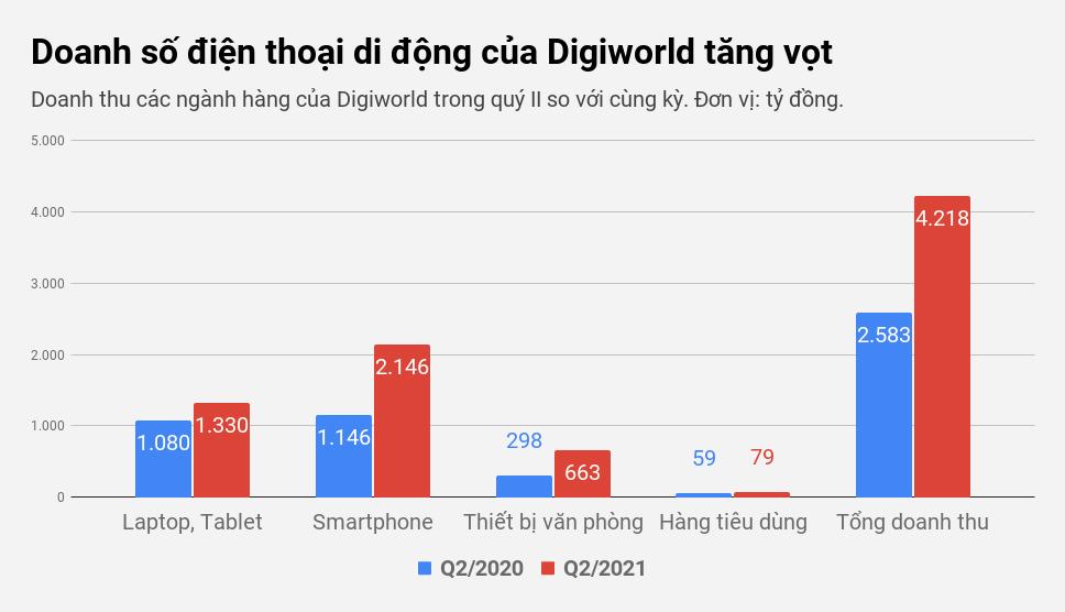 Những công ty Việt trúng lớn, lãi đậm giữa mùa dịch nhờ phân phối iPhone