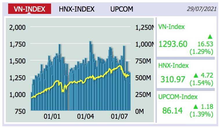 Chứng khoán ngày 30/7: VN-Index hướng tới vùng 1.300-1.325 điểm