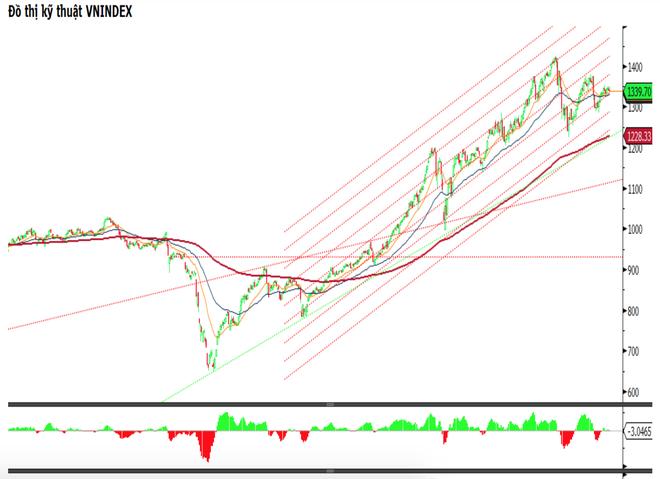 Chứng khoán ngày 15/9: Mua cổ phiếu gì trong giai đoạn tích lũy ngắn hạn? - 1