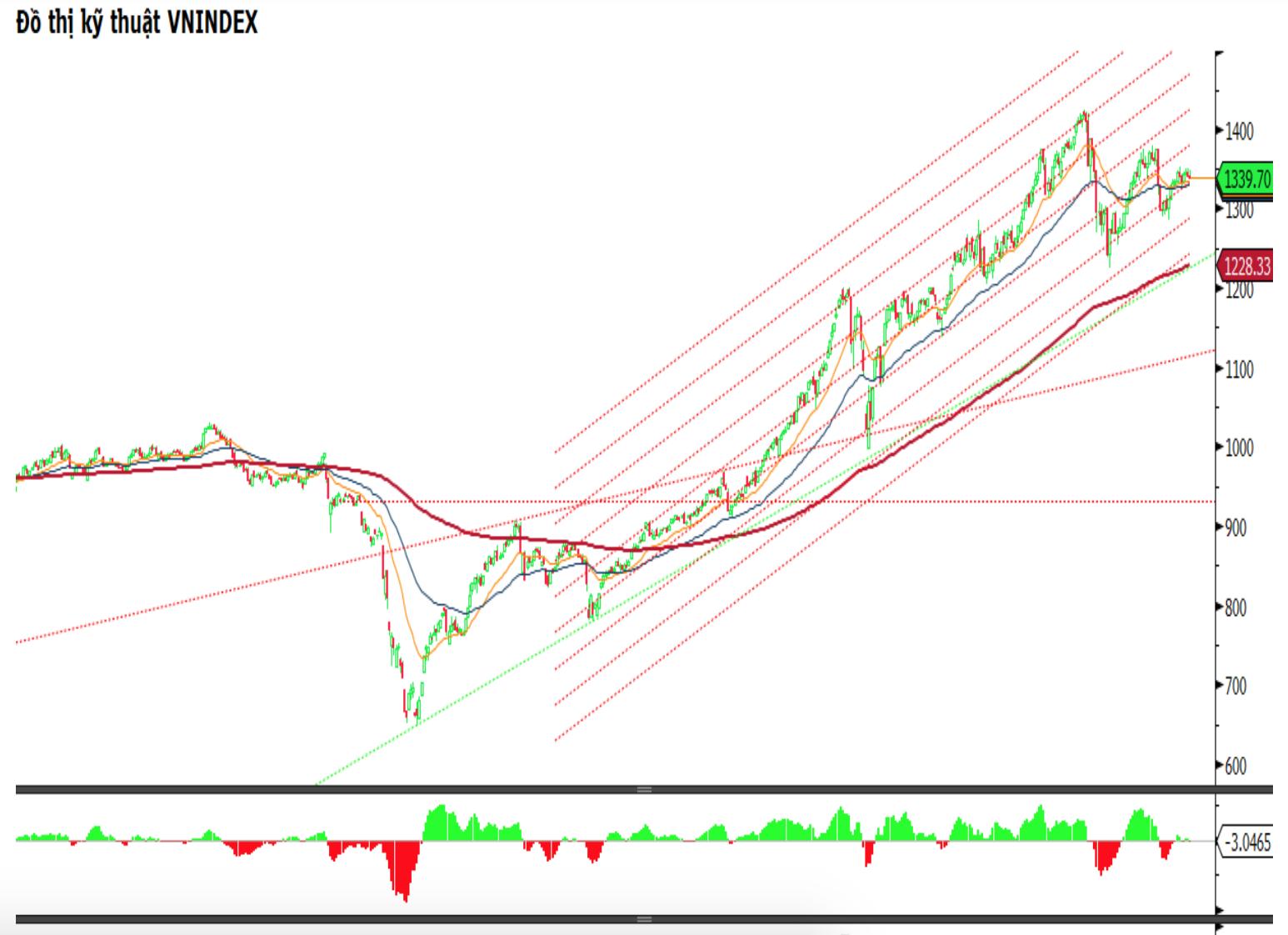 Chứng khoán ngày 15/9: Mua cổ phiếu gì trong giai đoạn tích lũy ngắn hạn?