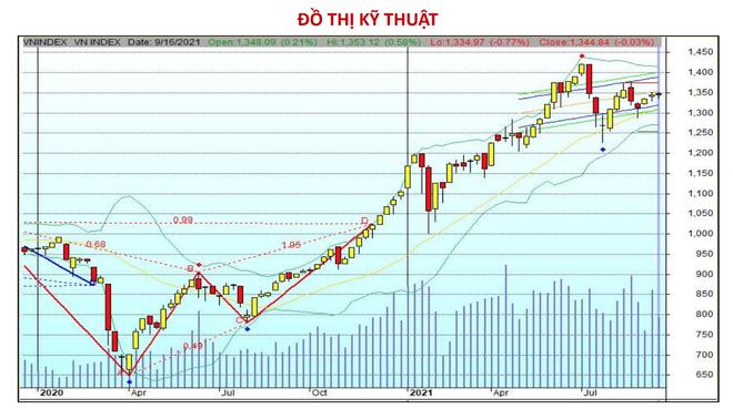 Chứng khoán 17/9: Tìm cơ hội ở nhóm cổ phiếu nào khi VN-Index vượt cản? - 1