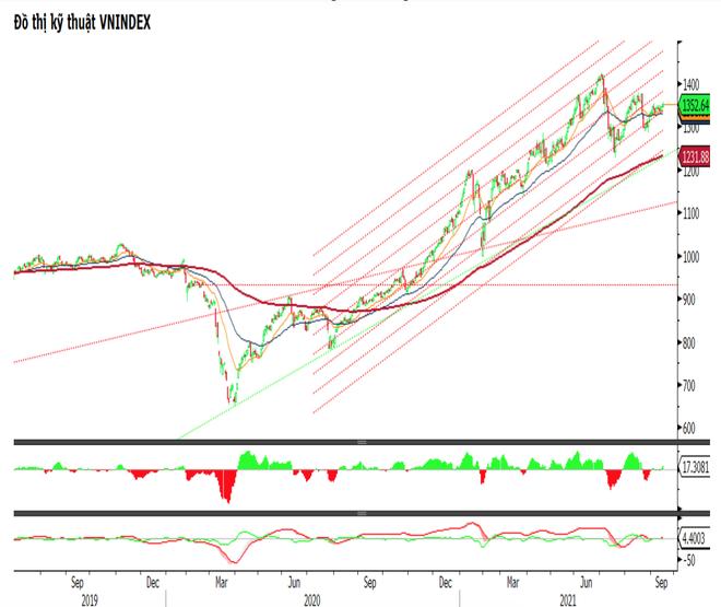 Chứng khoán tuần này: VN-Index sáng cửa trở lại đỉnh tháng 8? - 1