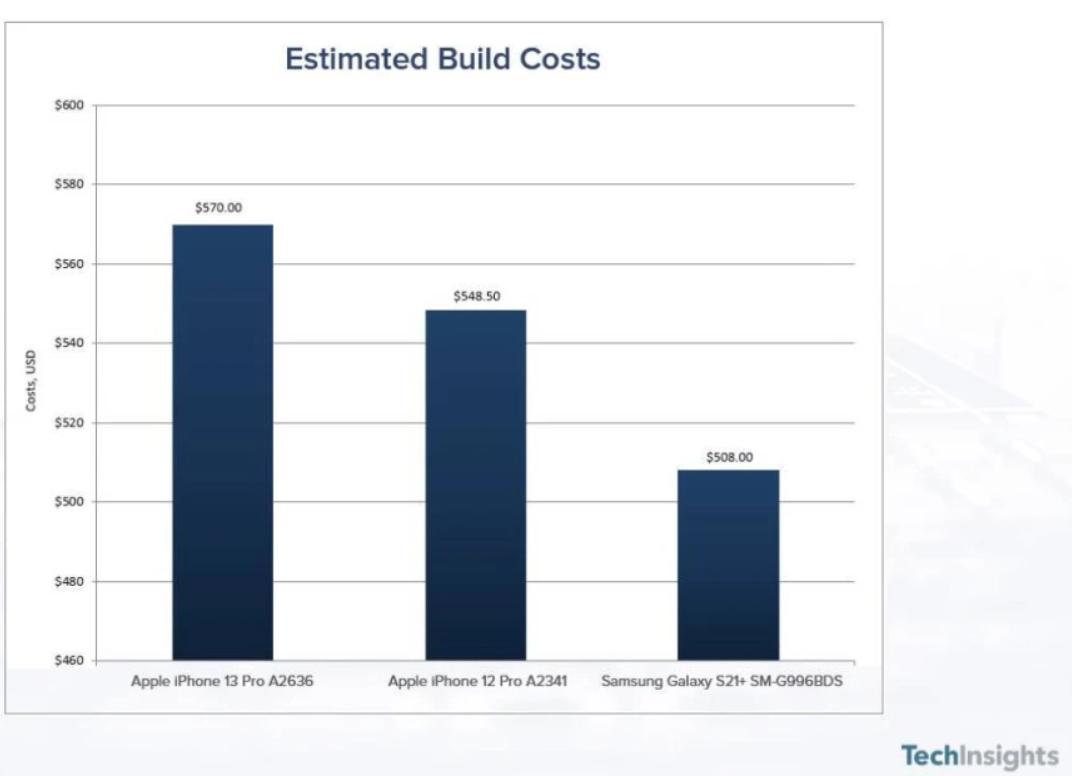 Apple tốn bao nhiêu tiền để làm ra một chiếc iPhone 13 Pro?