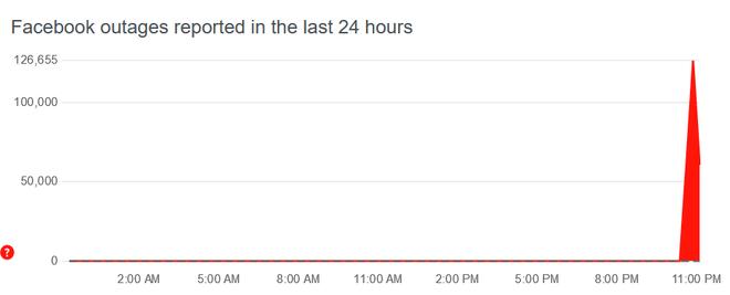Người dùng trên toàn cầu đồng loạt phản ánh lỗi gặp phải khi không vào được các dịch vụ của Facebook.