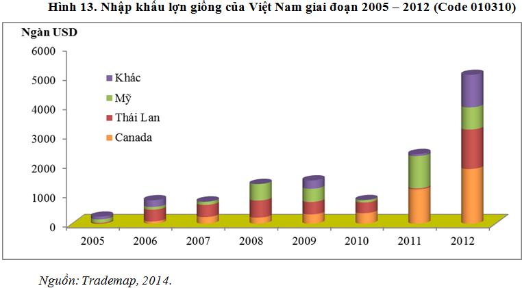 Việt Nam chi 114 tỷ đồng nhập giống vật nuôi