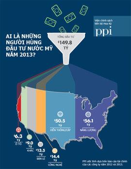 [INFOGRAPHIC] Những người hùng đầu tư nước Mỹ năm 2013