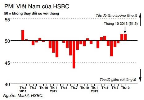 Sản xuất Việt Nam tháng 10 duy trì mức cao kỷ lục kể từ tháng 5/2011