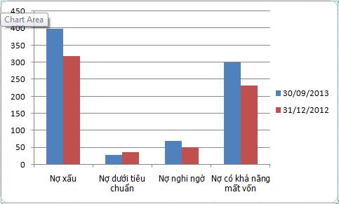 Saigon Bank 9 tháng tăng trưởng tín dụng âm 1,39%