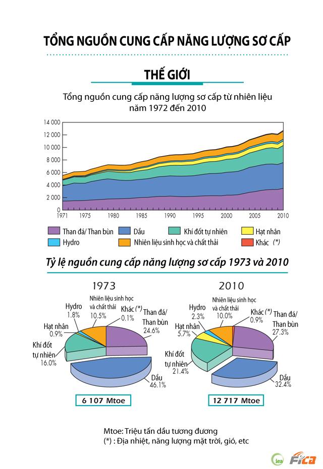 [INFOGRAPHIC] Tổng nguồn cung cấp năng lượng sơ cấp - Thế giới