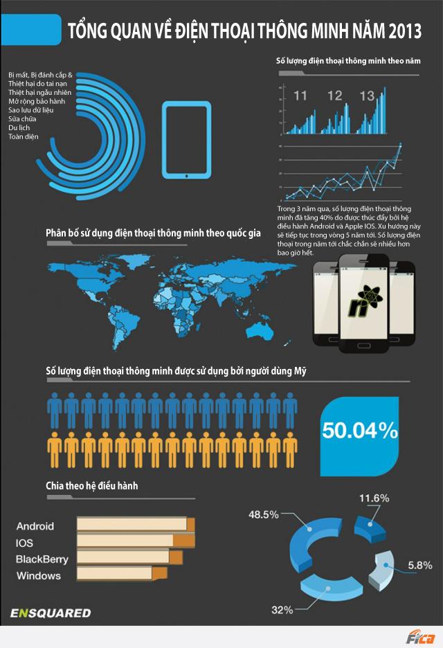 [INFOGRAPHIC] Tổng quan về điện thoại thông minh năm 2013