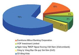 Eximbank mua lại cổ phiếu để làm gì?