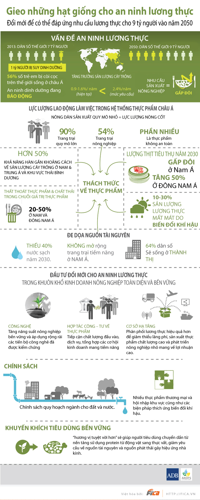 [INFOGRAPHIC] Vấn đề An ninh lương thực Thế giới năm 2050