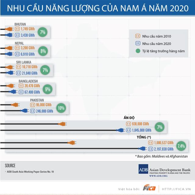 [INFOGRAPHIC] Nhu cầu năng lượng của khu vực Nam Á năm 2020