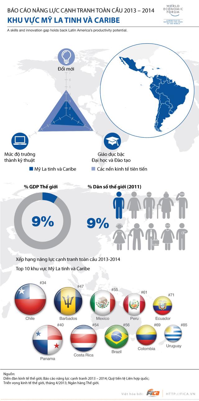 [INFOGRAPHIC] Năng lực cạnh tranh toàn cầu Khu vực Mỹ La Tinh và Caribe 2013 - 2014
