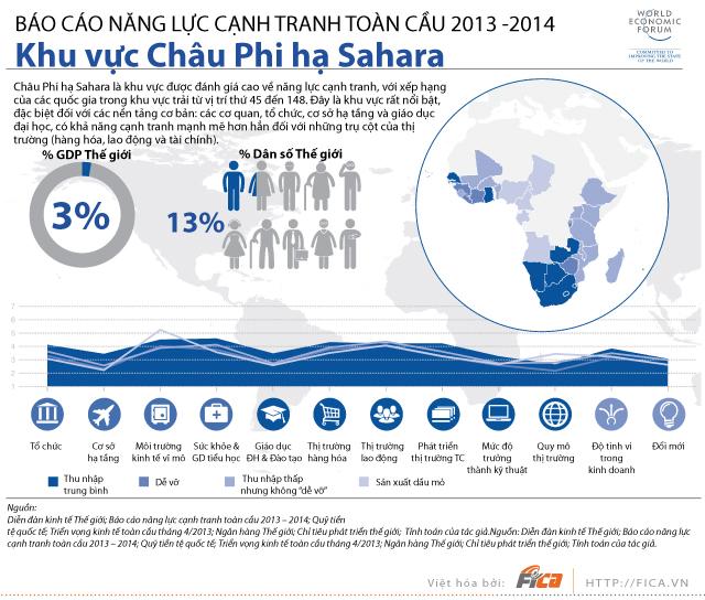[INFOGRAPHIC] Năng lực cạnh tranh khu vực Châu Phi hạ Sahara