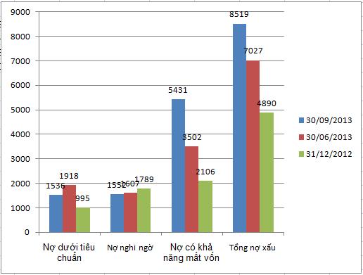 VietinBank: Nợ có khả năng mất vốn vọt lên 5.430 tỷ đồng