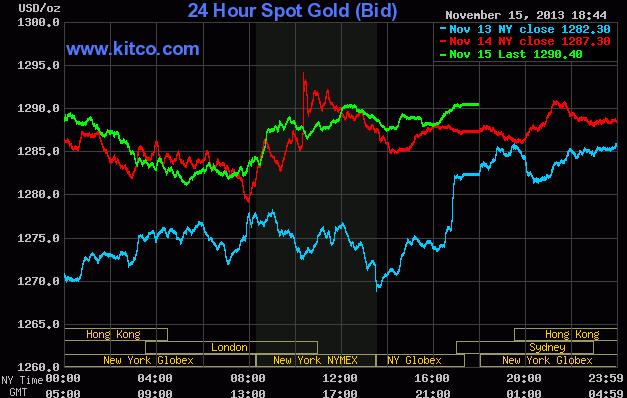 Thị trường thế giới kết thúc một tuần nhiều biến động chủ yếu do tin từ Fed
