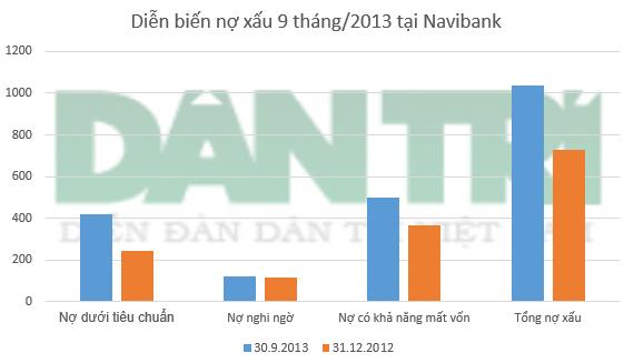 Navibank: Tỷ lệ nợ xấu vọt lên 8,8%, tăng trưởng tín dụng âm 8,5%