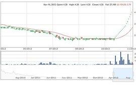 """VNH, cổ phiếu """"điên"""" nhất 2013?"""