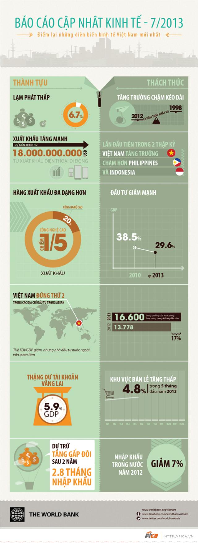 [INFOGRAPHIC] Diễn biến kinh tế Việt Nam
