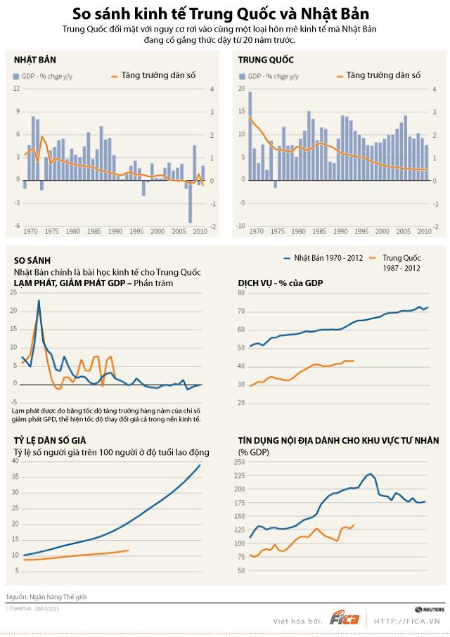 [INFOGRAPHIC] So sánh kinh tế Trung Quốc - Nhật Bản