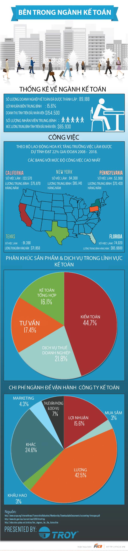 [INFOGRAPHIC] Ngành kế toán tại Mỹ