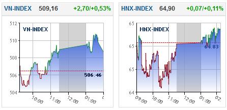 VN-Index áp sát mốc 510