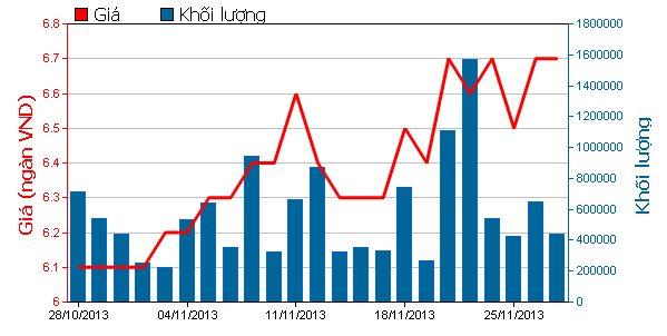 CEO Tân Tạo đem cho tặng gần 9,7 triệu cổ phiếu