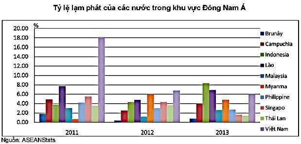 ASEAN stats: Việt Nam vẫn nằm trong nhóm