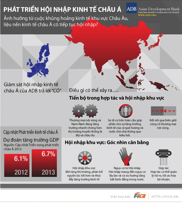 [INFOGRAPHIC]  Ảnh hưởng từ cuộc khủng hoảng kinh tế khu vực châu Âu đến kinh tế châu Á