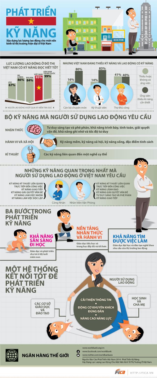 [INFOGRAPHIC] Phát triển kỹ năng lực lượng lao động ở Việt Nam