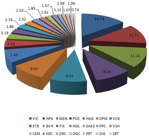 FTSE Vietnam Index thêm PVT, tăng mạnh tỷ trọng MSN và DRC