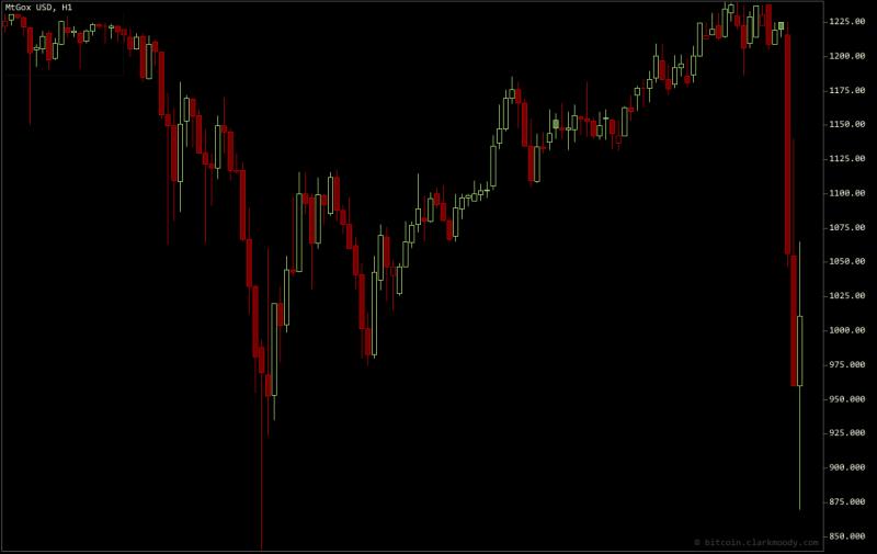 Bitcoin mất giá 30% sau cảnh báo của Trung Quốc