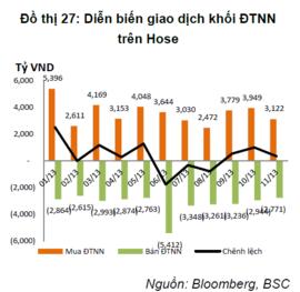 Hai quỹ ETF nhiều khả năng bán ròng trong tháng 12/2013