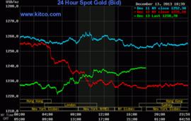 Giá vàng tăng trở lại sau 2 phiên giảm mạnh