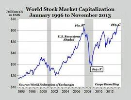 Vốn hóa thị trường khoán toàn cầu đạt kỷ lục