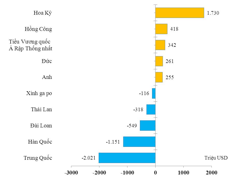 Sau 10 năm, nhập siêu từ Trung Quốc tăng 76 lần!