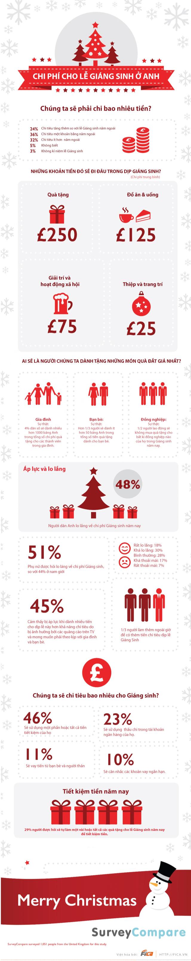 [INFOGRAPHIC] Chi phí cho lễ giáng sinh ở Anh