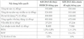 VietinBank giảm kế hoạch lợi nhuận năm xuống 7.500 tỷ đồng