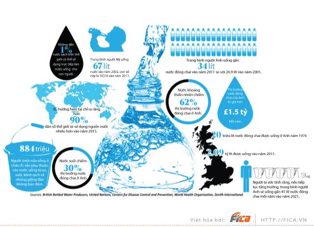 [INFOGRAPHIC] Những thực tế về nước