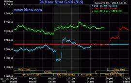 Giá vàng bất ngờ tăng mạnh do nhu cầu từ châu Á