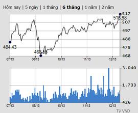 VN-Index lập đỉnh 6 tháng, giao dịch chứng khoán bùng nổ