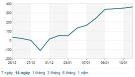 Dòng tiền đổ vào chứng khoán tăng vọt lên 2.000 tỷ đồng