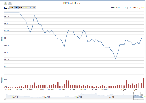 Eximbank đã chi 78 tỷ đồng mua cổ phiếu quỹ