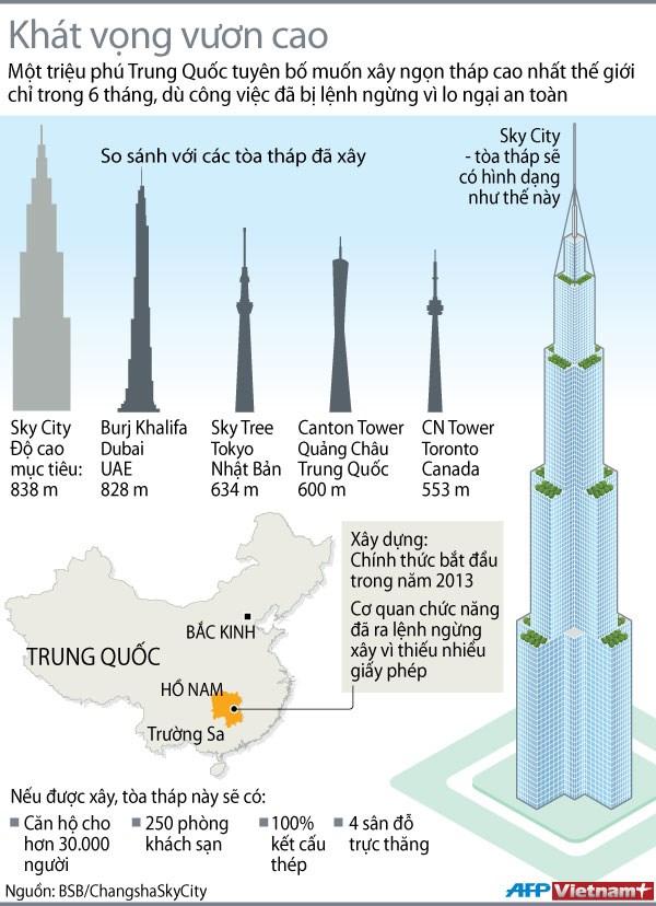 [INFOGRAPHIC] Tòa tháp xây trong 6 tháng tại Trung Quốc