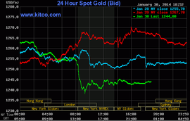 Giá vàng giảm mạnh nhất hơn 1 tháng trước làn sóng chốt lời