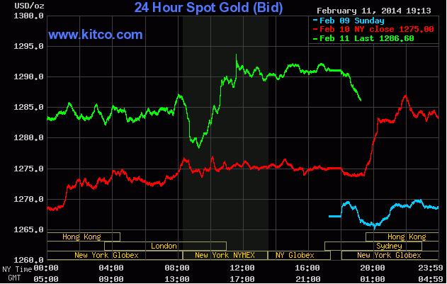 Giá vàng tăng dài nhất 18 tháng sau bài phát biểu của tân chủ tịch Fed