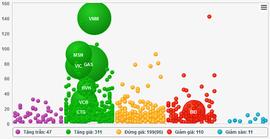 """""""Bùng nổ"""" giao dịch, VN-Index tăng một lèo hơn 10 điểm"""