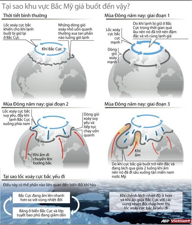 [INFOGRAPHIC] Lý giải thời tiết lạnh giá ở khu vực Bắc Mỹ